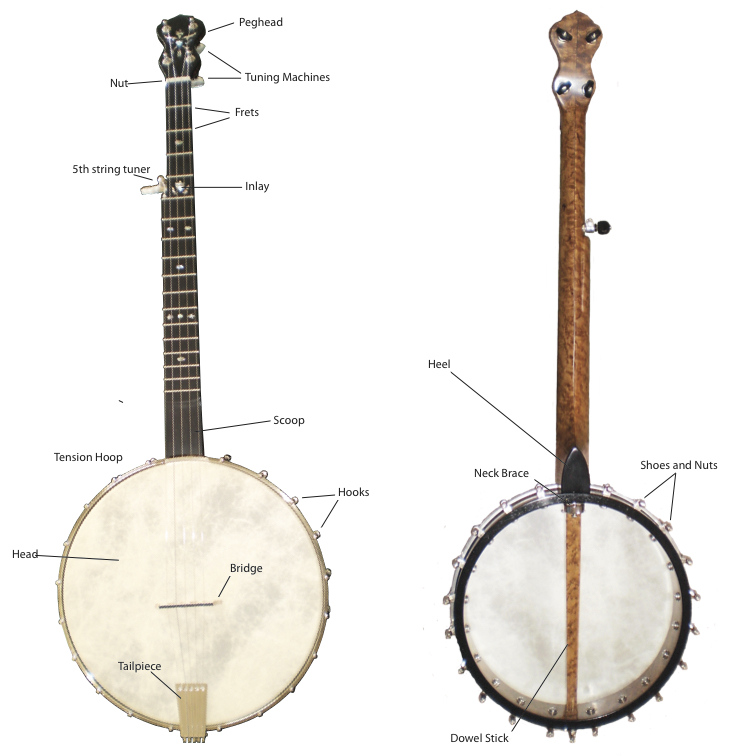 Banjo Parts Diagram submited images.